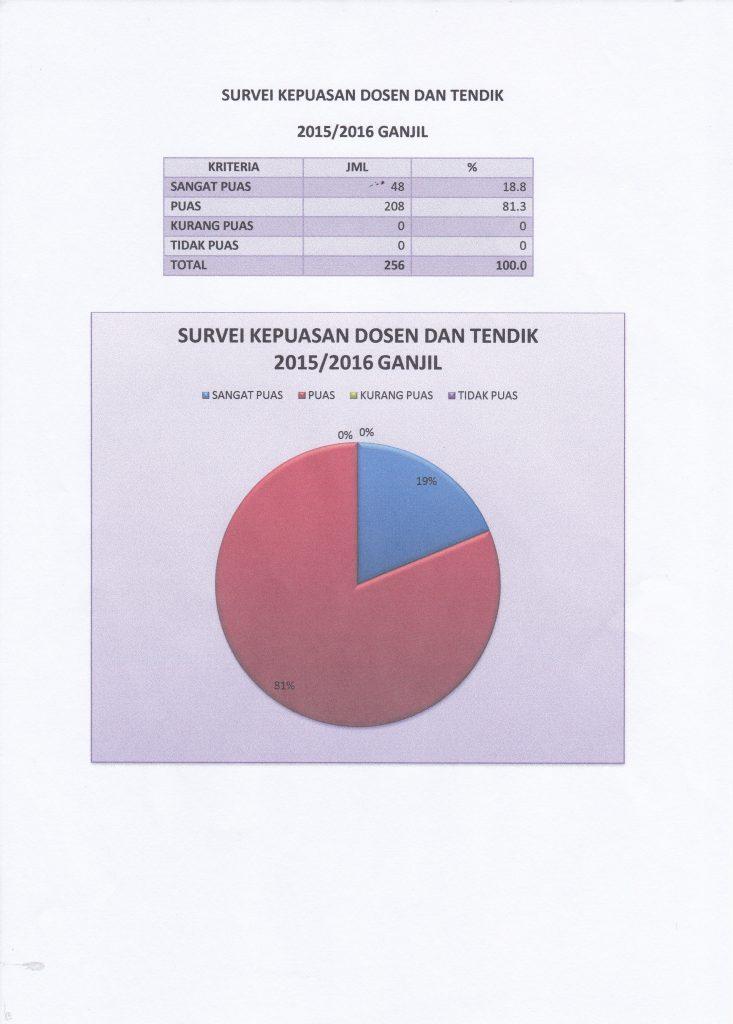 hasil-survei-2015-1