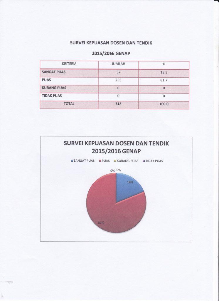 hasil-survei-2015-2